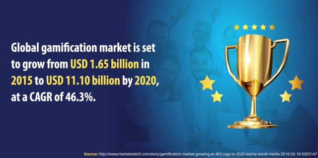 Global gamification market is set to grow from USD 1.65 billion in 2015 to USD 11.10 billion by 2020, at a CAGR of 46.3%