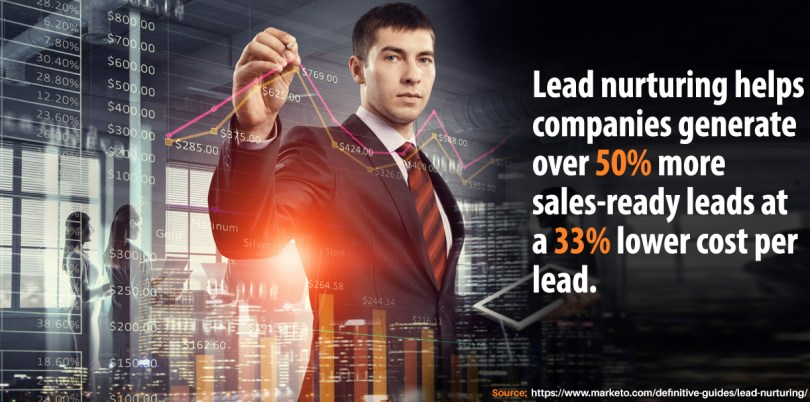 Lead nurturing helps companies generate over 50% more sales-ready leads at a 33% lower cost per lead