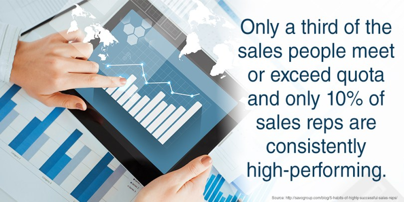 Only a third of the sales people meet or exceed quota