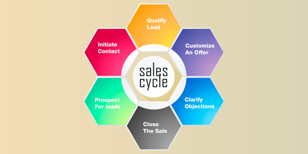How an optimized sales cycle improves revenue growth