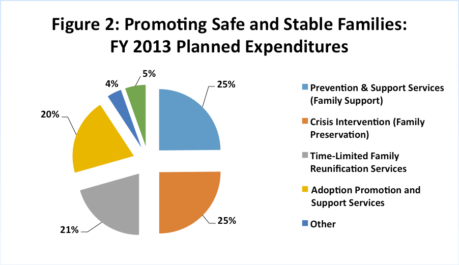 Promoting Safe and Stable Families FY 2013 Planned Expeditures