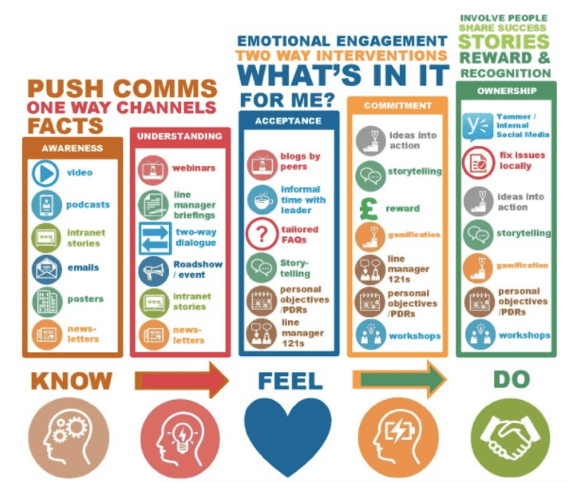 Get employees to read your internal comms: 18 hacks ...