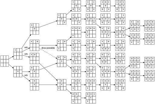 Artificial Intelligence In The Architecture Of Games Interactive - Game architecture and design