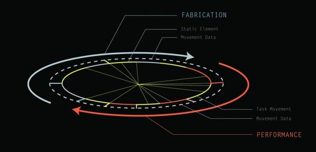 Fig. 11. Performance-driven Fabrication Scenario