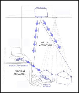 Physical actuation to motors networked via RF signals and virtual actuation projected