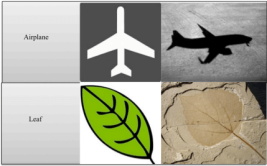 Figure 1: From Left, symbol, icon, and index examples of a leaf and an airplane (from Darrodi, 2012, p. 68)