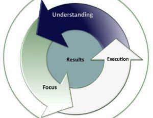 Understanding.Focus_.Execution.Results.-Wheel