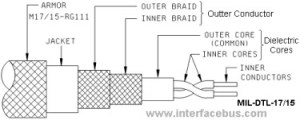 Dictionary of Electronic and Engineering Cable Terms; RG22
