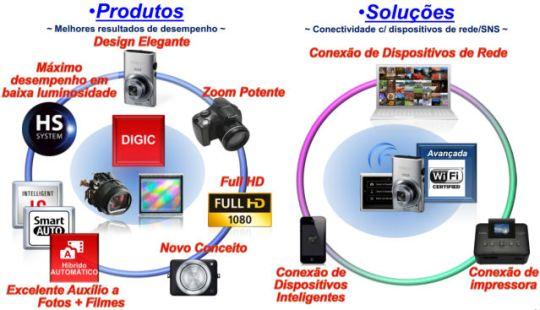 Canon_produtos_x_solucoes