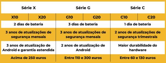 Nova Nokia 2021: séries com preços e especificações diferentes