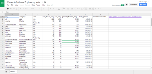 The data in its much less engaging spreadsheet format. Click the image to see the full spreadsheet.