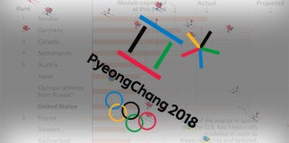 A data journalism round-up from the Winter Olympics