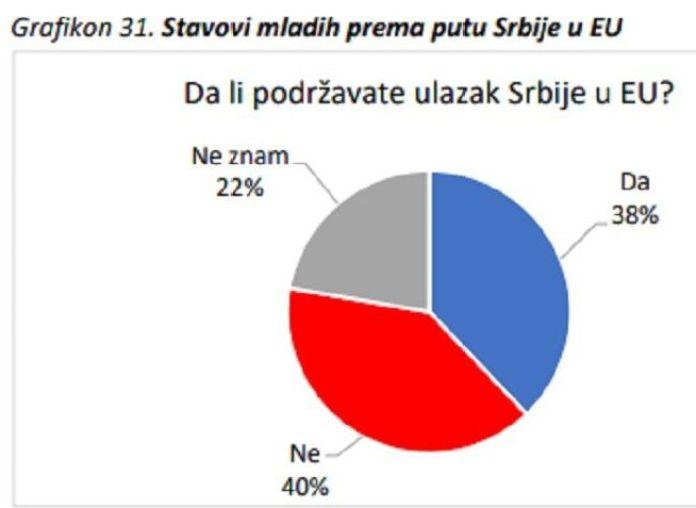 МЛАДИ У СРБИЈИ ПРКОСЕ ЦЕЛОЈ ЕВРОПИ: Анкета која је шокирала Брисел 1