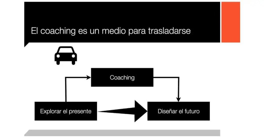 El coaching es un medio para trasladarse