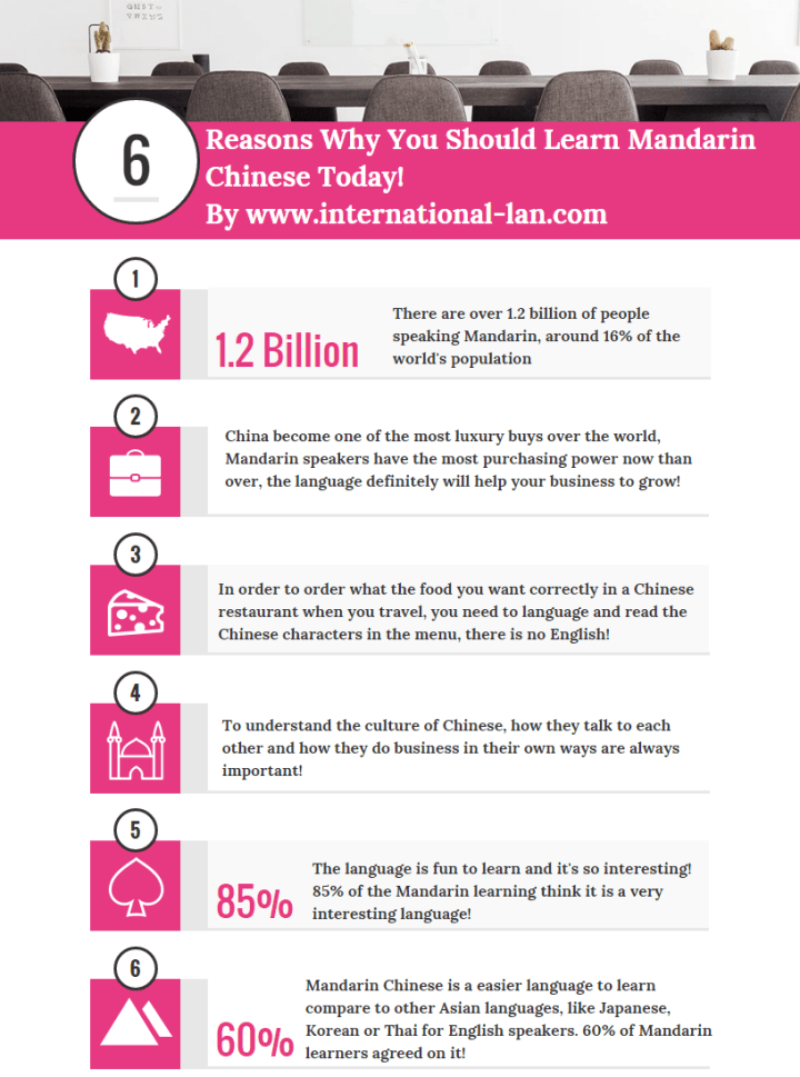 why you should learn Mandarin Chinese today