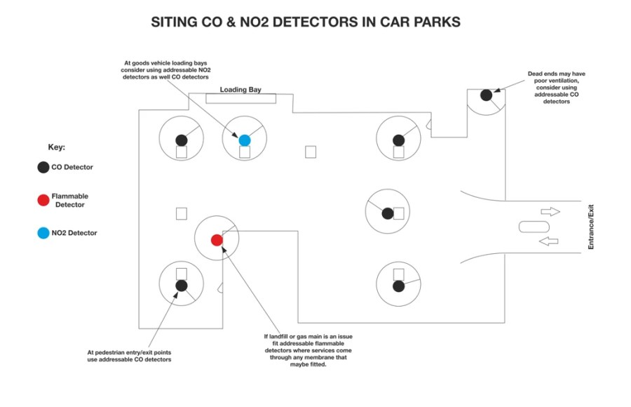 car park gas detection diagram