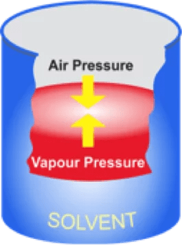 Volatile Organic Compounds (VOC) diagram | VOC gas detector/VOC detector