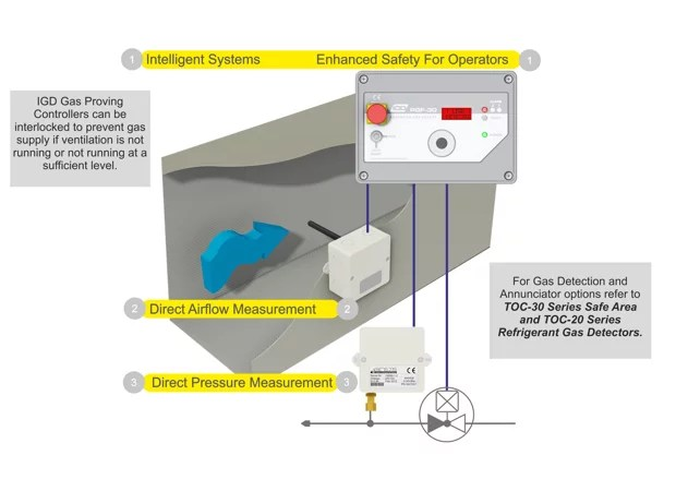 Gas Interlock Control Panel/Ventilation Interlock Control