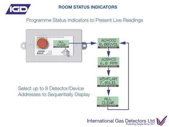 Room Status Indicator
