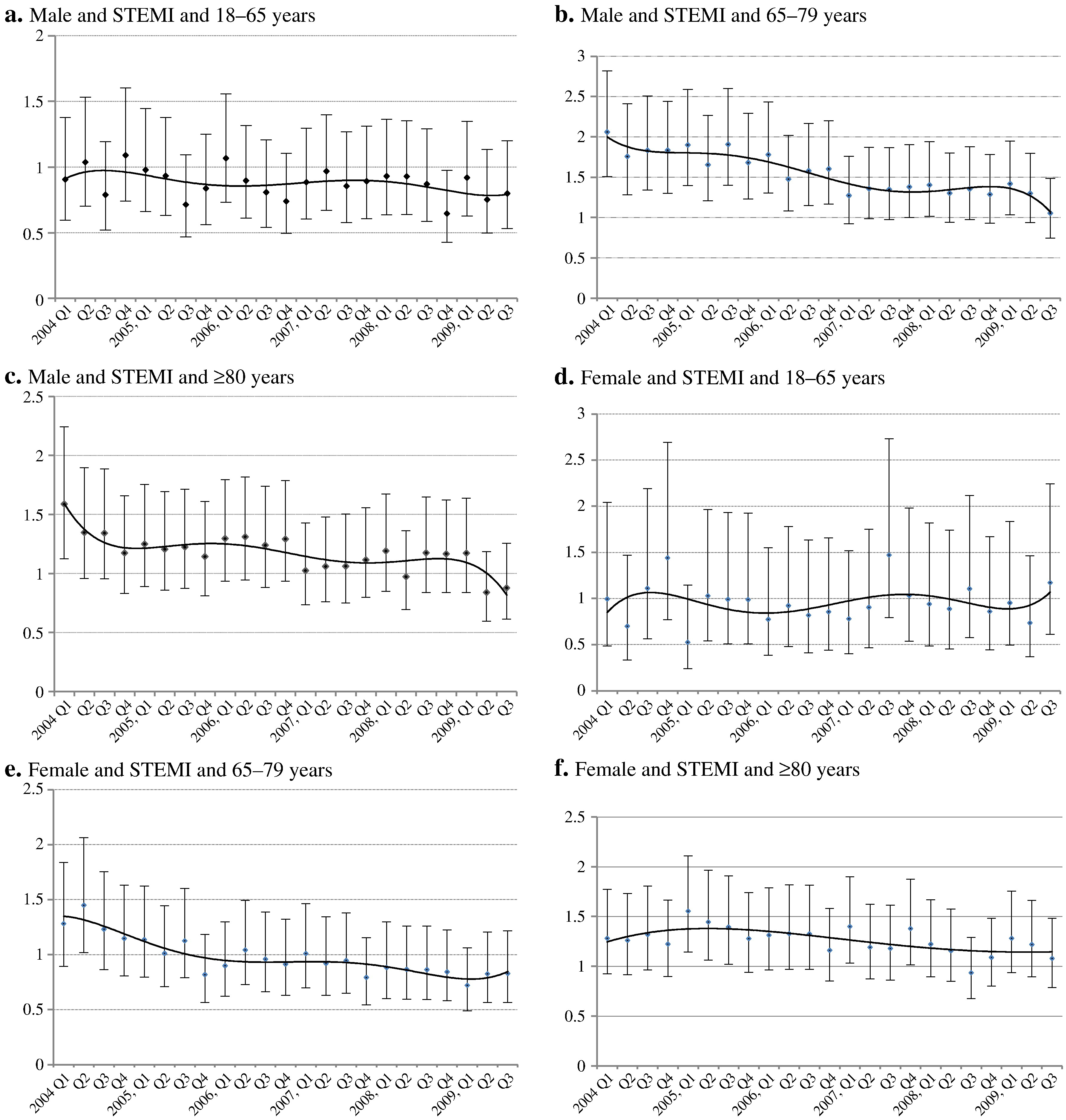 Age Dependent Inequalities In Improvements In Mortality Occur Early After Acute Myocardial