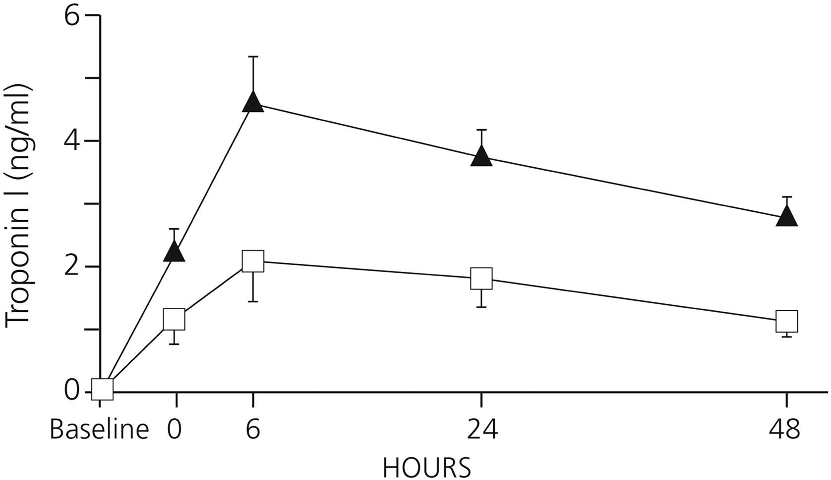 Preoperative And Perioperative Use Of Levosimendan In