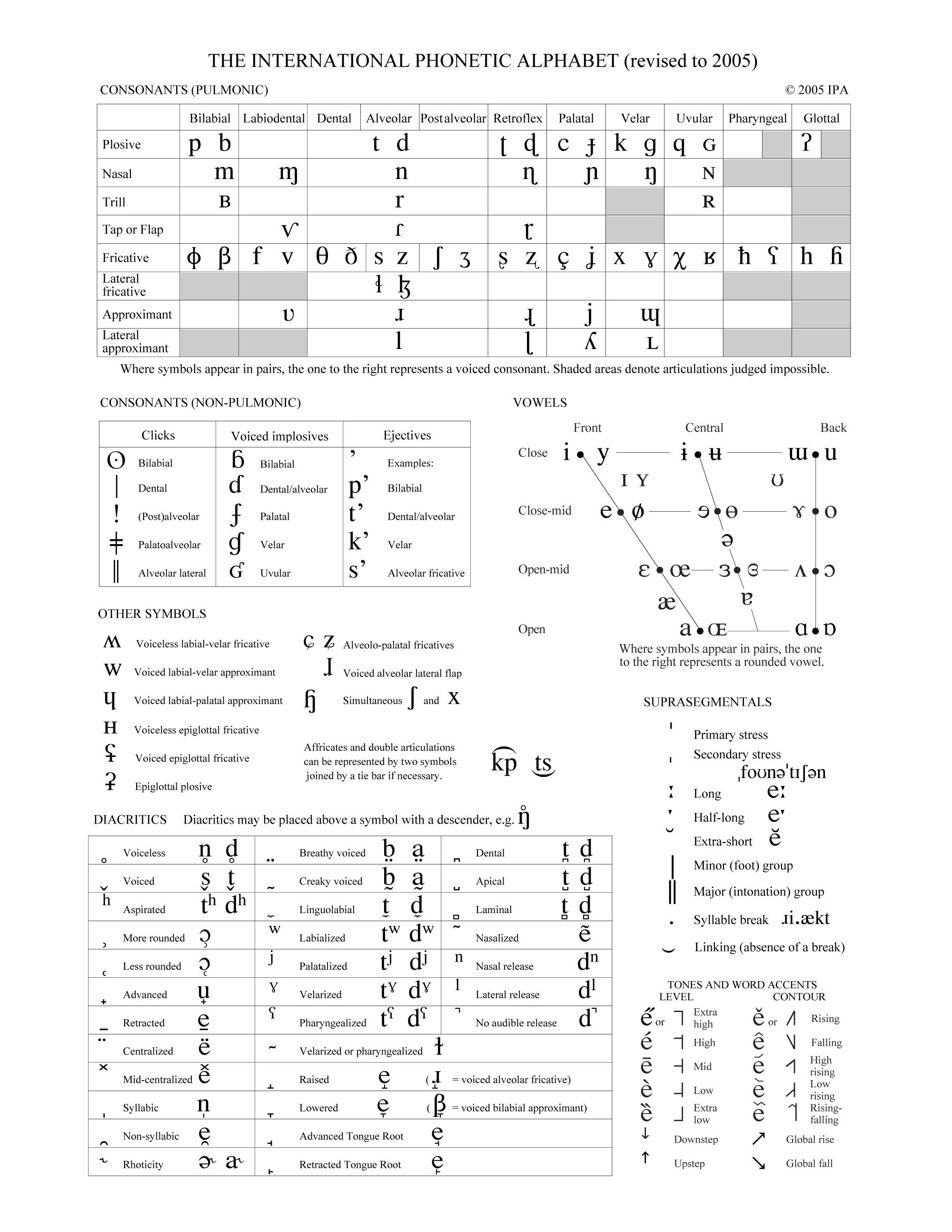 Full Ipa Chart
