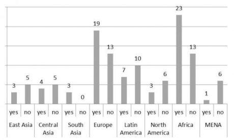 Regional distribution of dispute-resolution mechanisms in RBOs