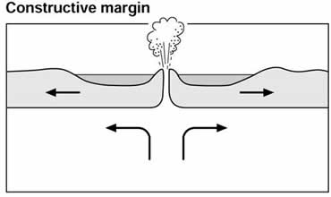 An image of a constructive plate margin