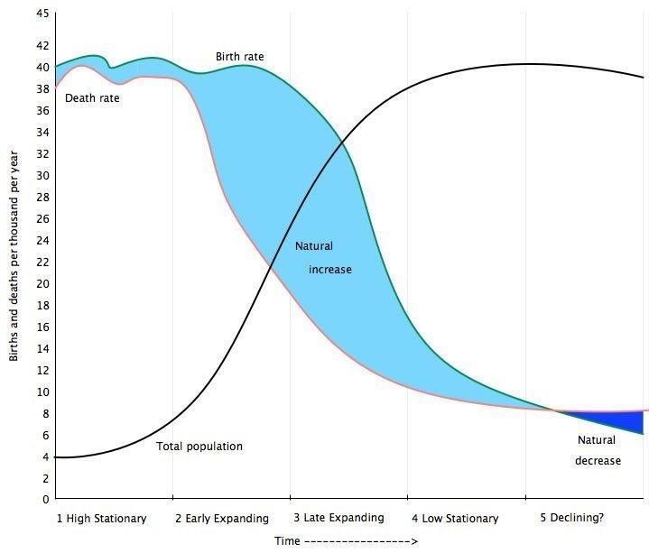 demographic factors of social change