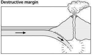 A destructive plate margin