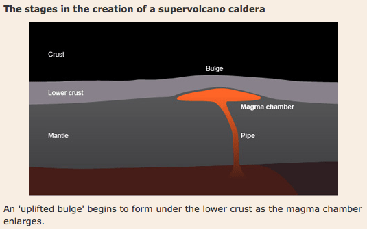 Stage 2 in the formation of a super volcano