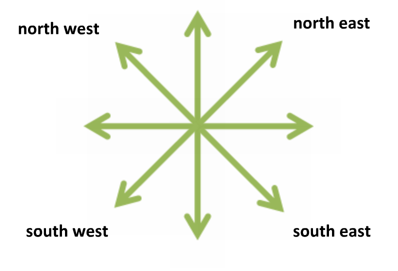 compass directions internet geography