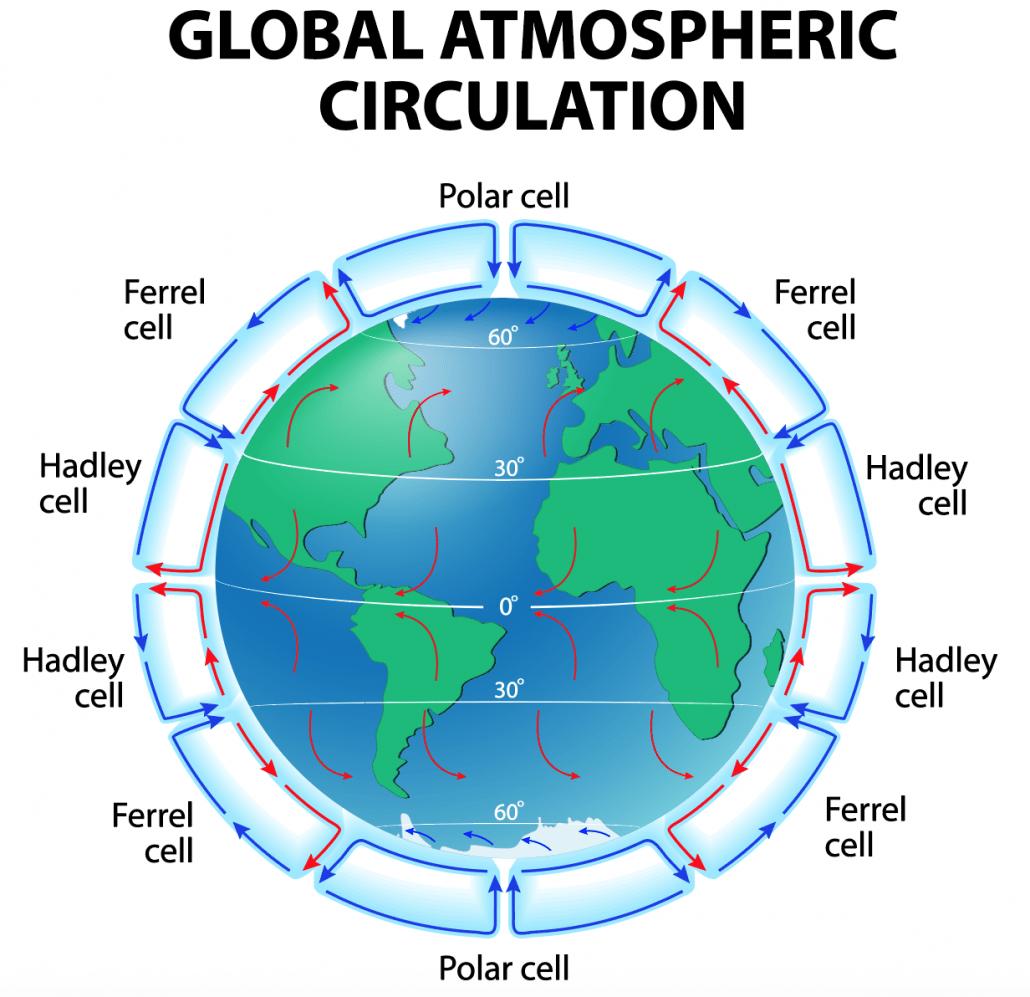 What Is Global Atmospheric Circulation