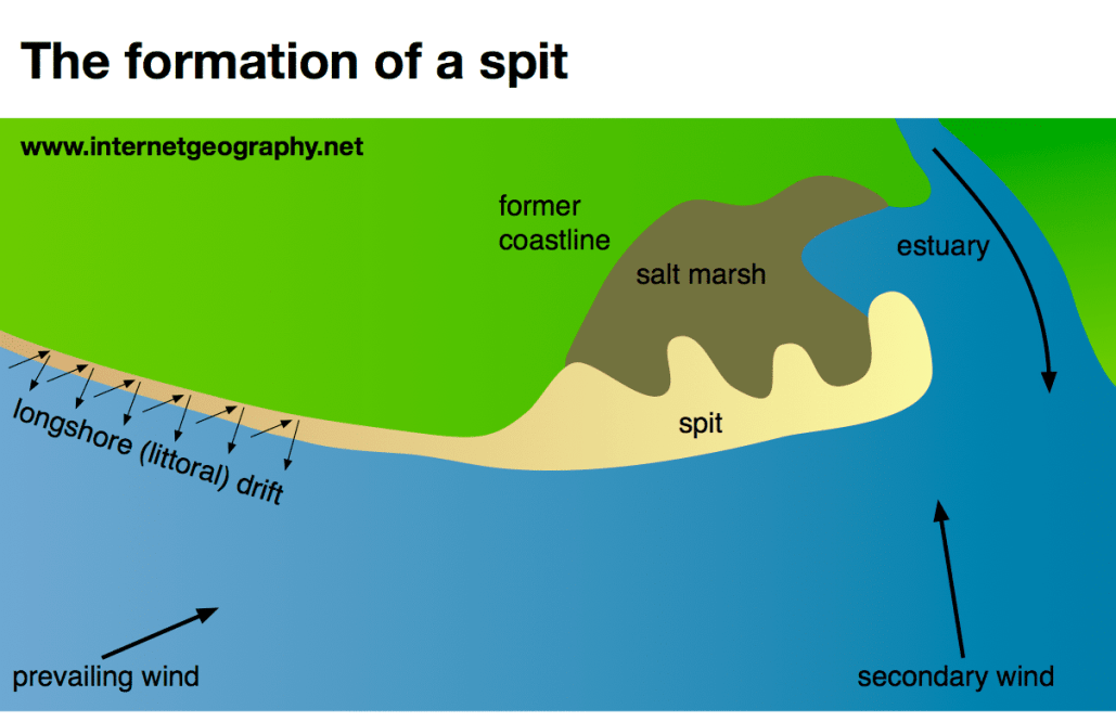 Geography Diagrams Internet Geography