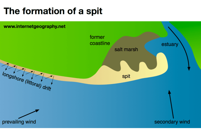 The formation of a spit