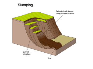 An annotated diagram showing the main features of slumping.