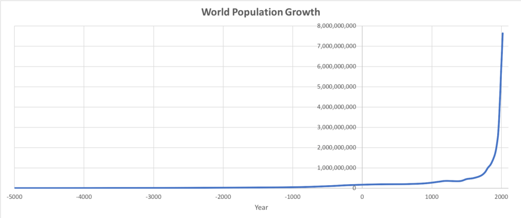 how has world population changed? - internet geography
