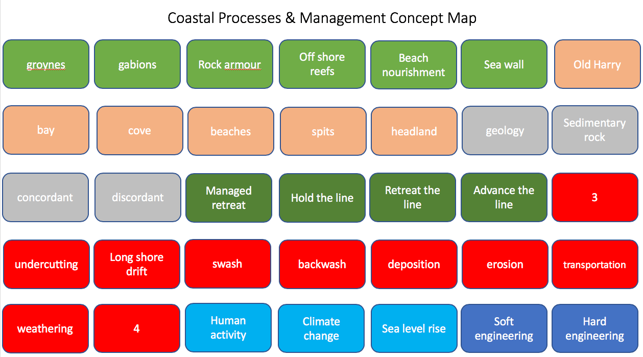 Concept Mapping Deserts Internet Geography
