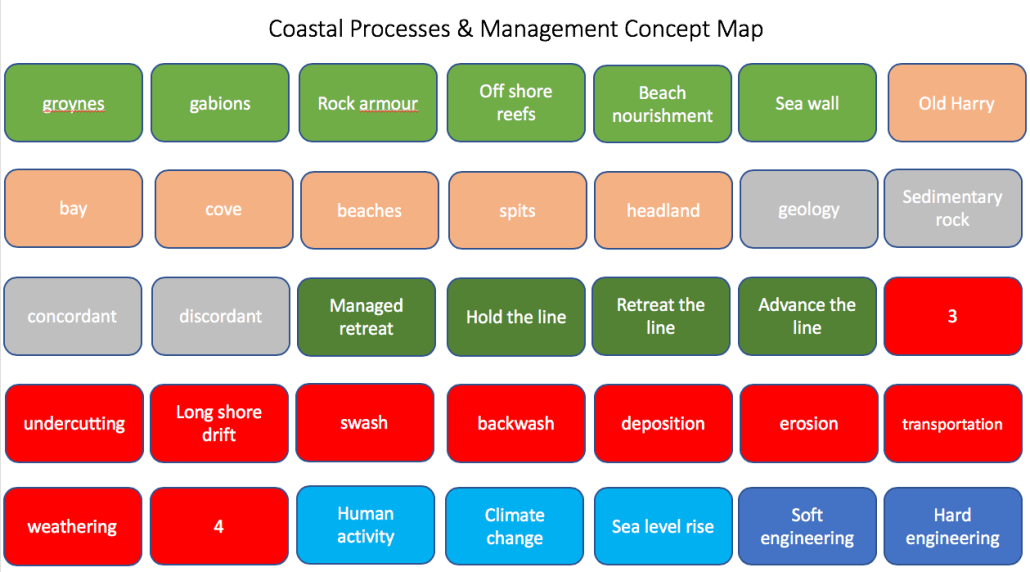 Coastal processes and management concept map