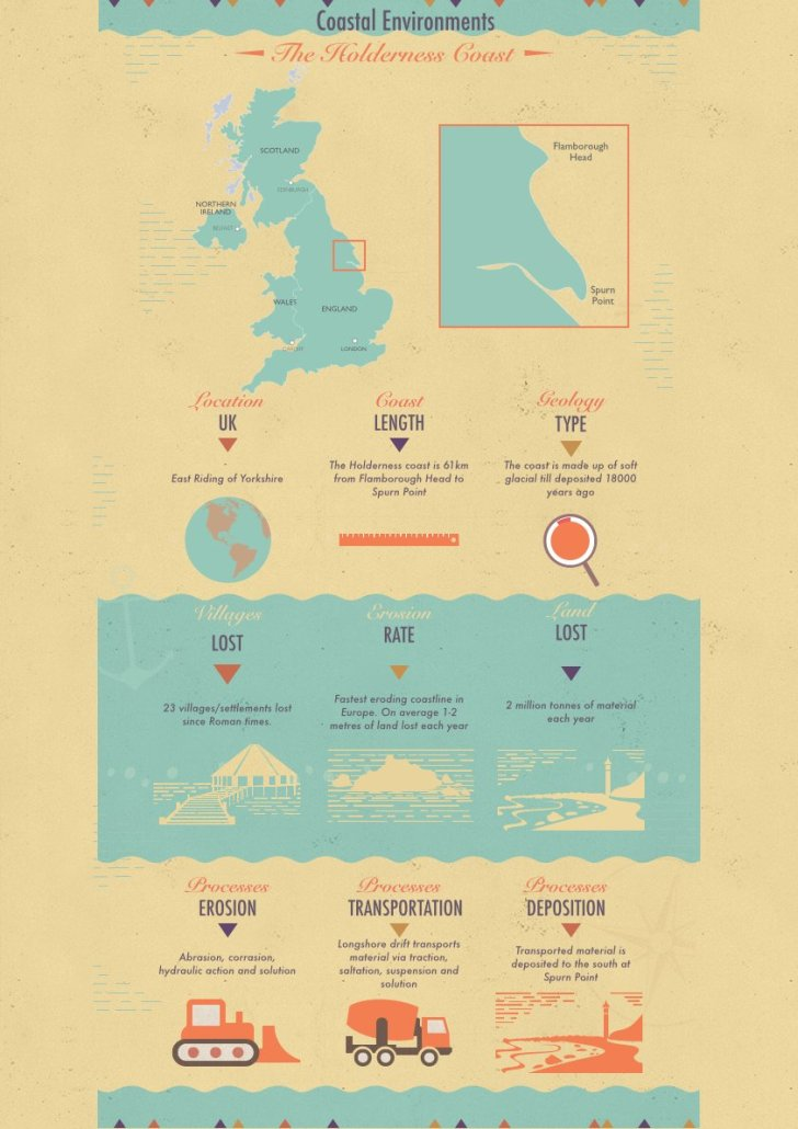 Holderness Coast infographic