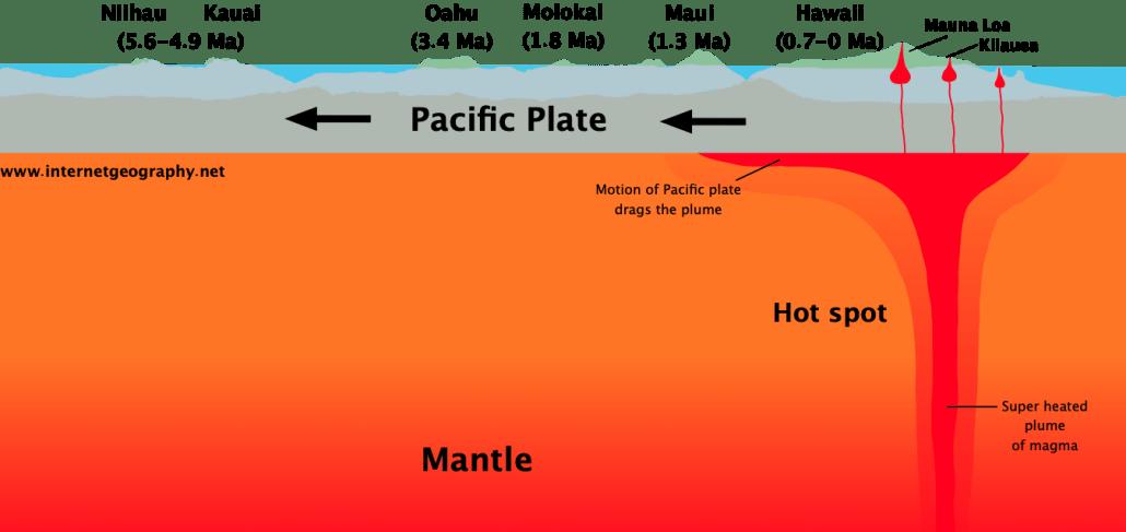 Volcanic Hot Spot - Hawaii