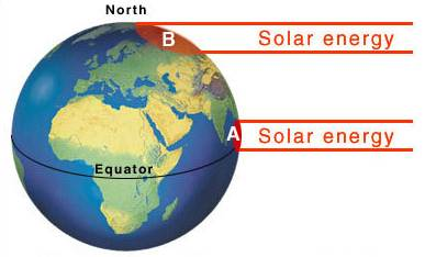 The difference in the concentration of solar energy at the equator and the poles