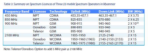 Mobile Operator Spectrum Allocation MPT Myanmar Ooredoo Telenor