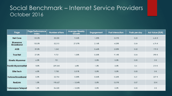 Social Media Benchmark Internet Service Providers in Myanmar