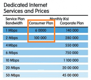 netcore access spectrum life isp internet myanmar price