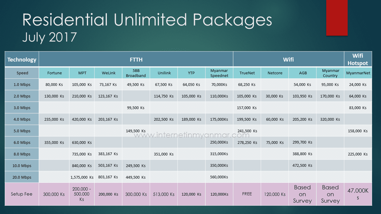 Unlimited Internet Plans For Home Residential Unlimited Internet Plans In Myanmar  July 2017