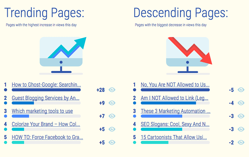 Trending and descending pages