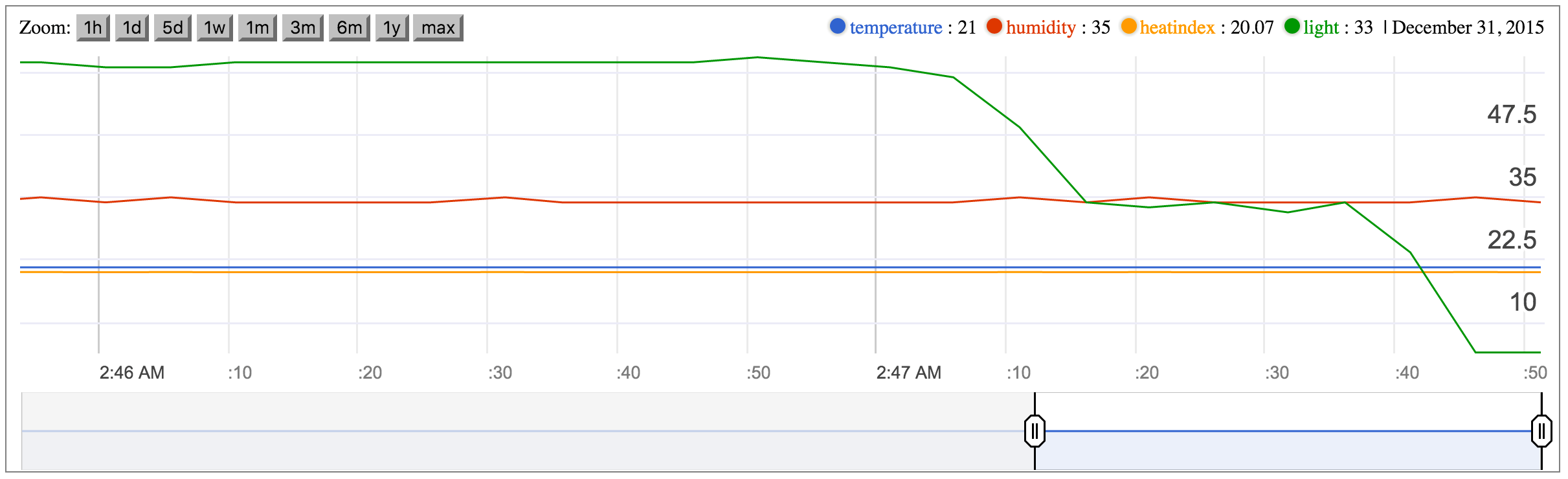 Weather Station - DHT11, MQTT, Node-RED, Google Chart, Oh My