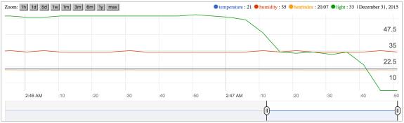 Google Chart - all sensors
