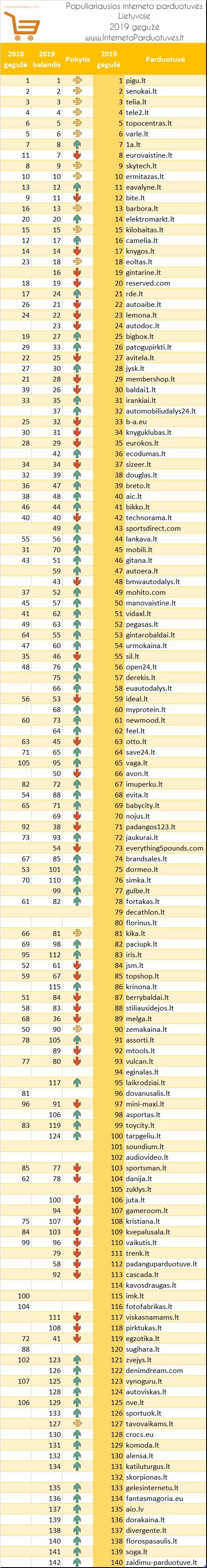 Populiariausių elektroninių parduotuvių Lietuvoje 2019 m. gegužės mėn. reitingas